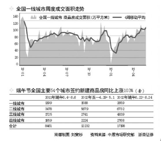 """端午楼市""""赛龙舟"""":54城成交猛涨103%"""
